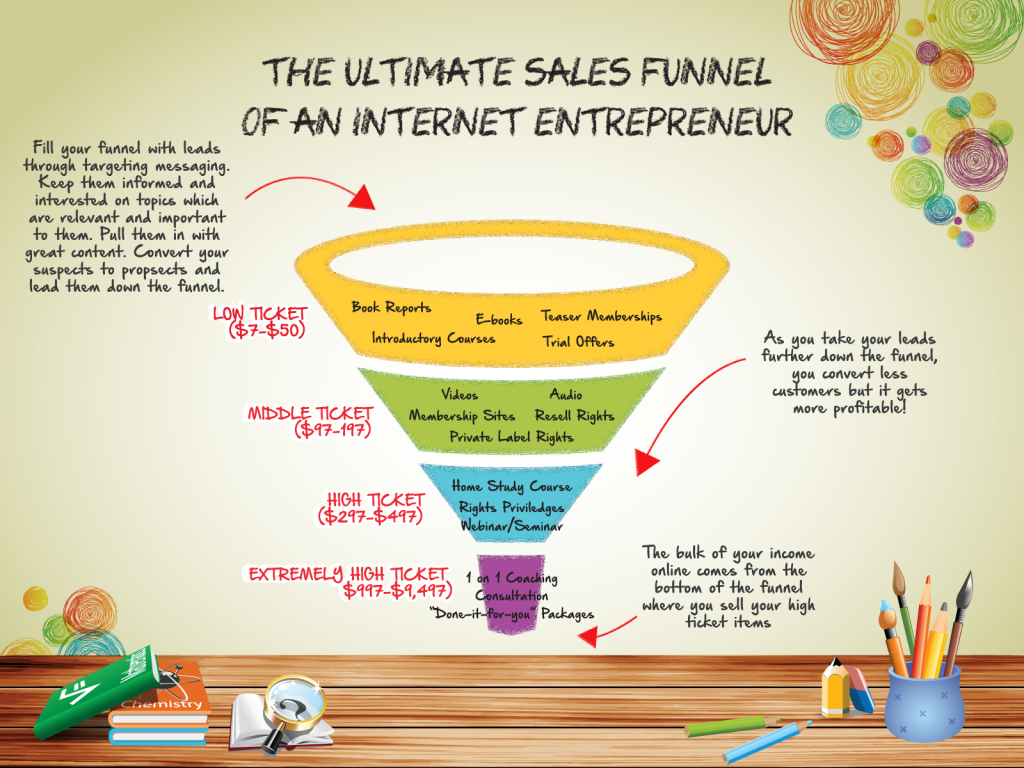 Sales funnel blueprint plr review and bonus affiliate marketing 16 the ultimate sales funnel of an malvernweather Gallery